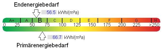 Energieeffizienzklassen im Tacho der Endenergie